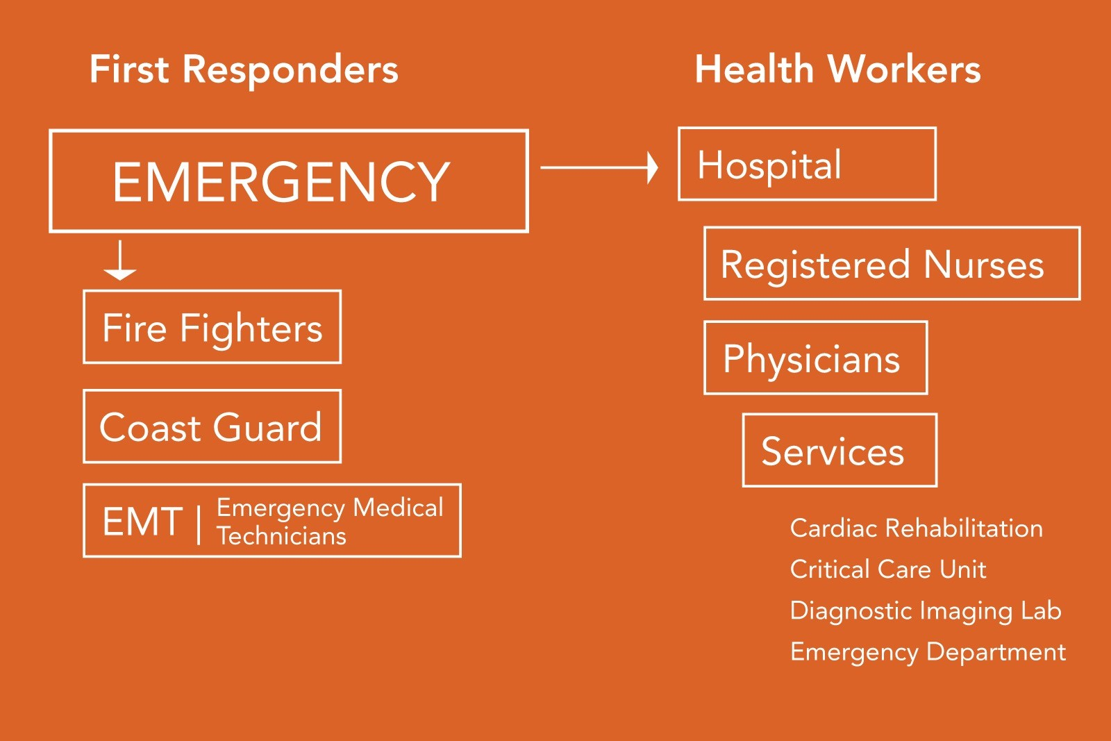 A visual breakdown of who is involved at the time of an emergency and some of the health services provided at the time of an event. Created by: Mary K Johnson