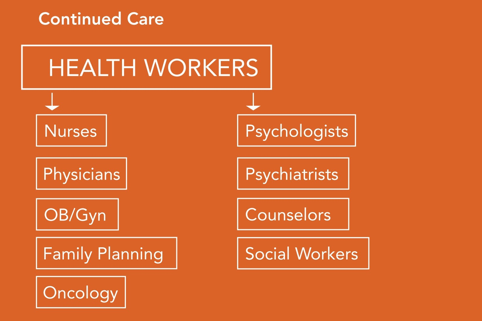 Some of the types of health workers needed for on-going care.