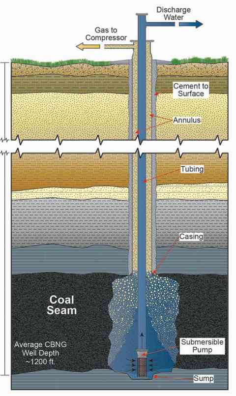 Diagram of a coal-bed methane well. (Credit:  Wyoming State Geological Survey )