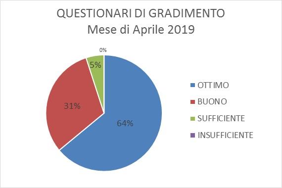 QUESTIONARIO GRADIMENTO APRILE 2019.jpg