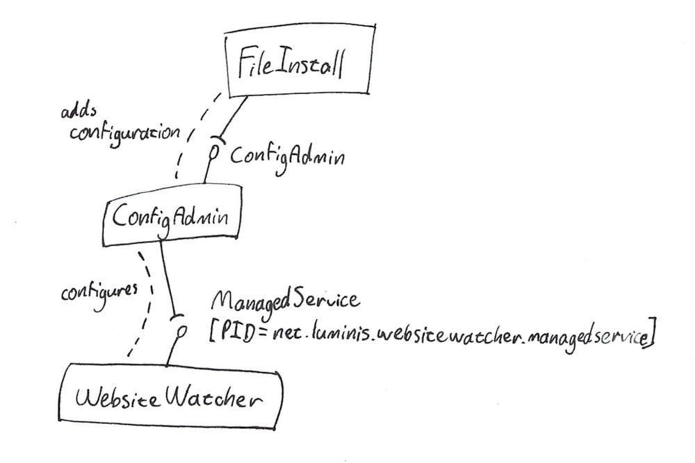 ManagedService