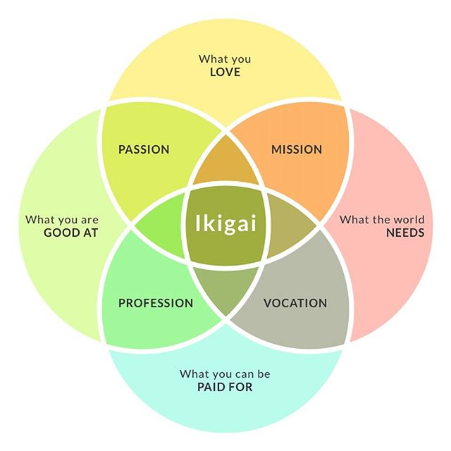 """FIND YOUR IKIGAI. 🌱🌱🌱""""Philosopher and civil rights leader Howard W Thurman said, """"Ask what makes you come alive and go do it."""" … """"Don't ask what the world needs. Ask what makes you come alive, and go do it. Because what the world needs is people who have come alive."""" (Passage from Chris Myers via @forbes)"""