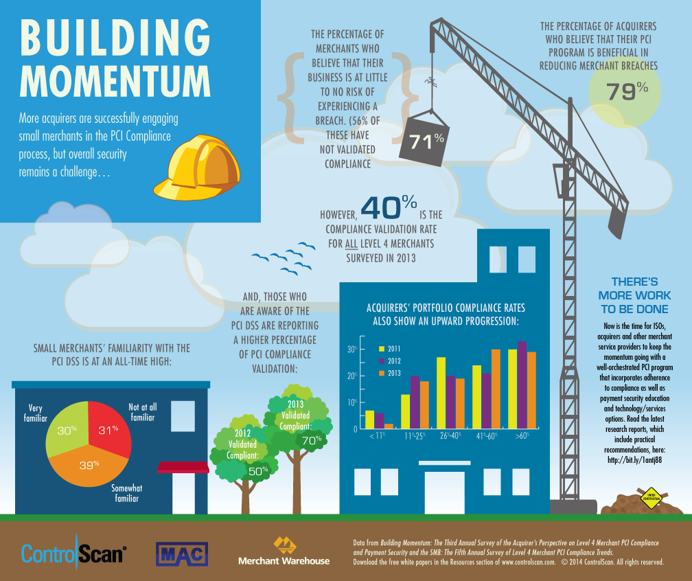 Control Scan Building Momentum Infographic