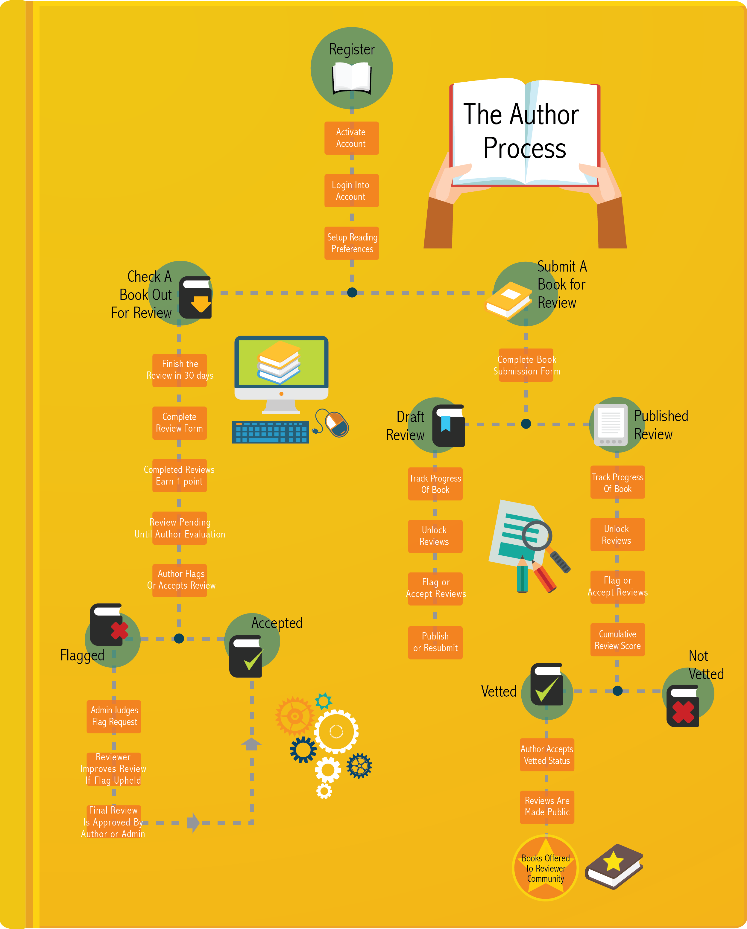 The Author Bookvetter Process Info-graphic Process Chart