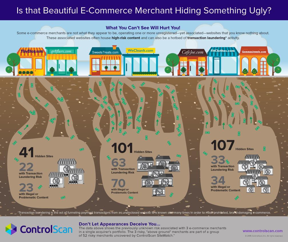 Merchant-Hiding Info-Graphic