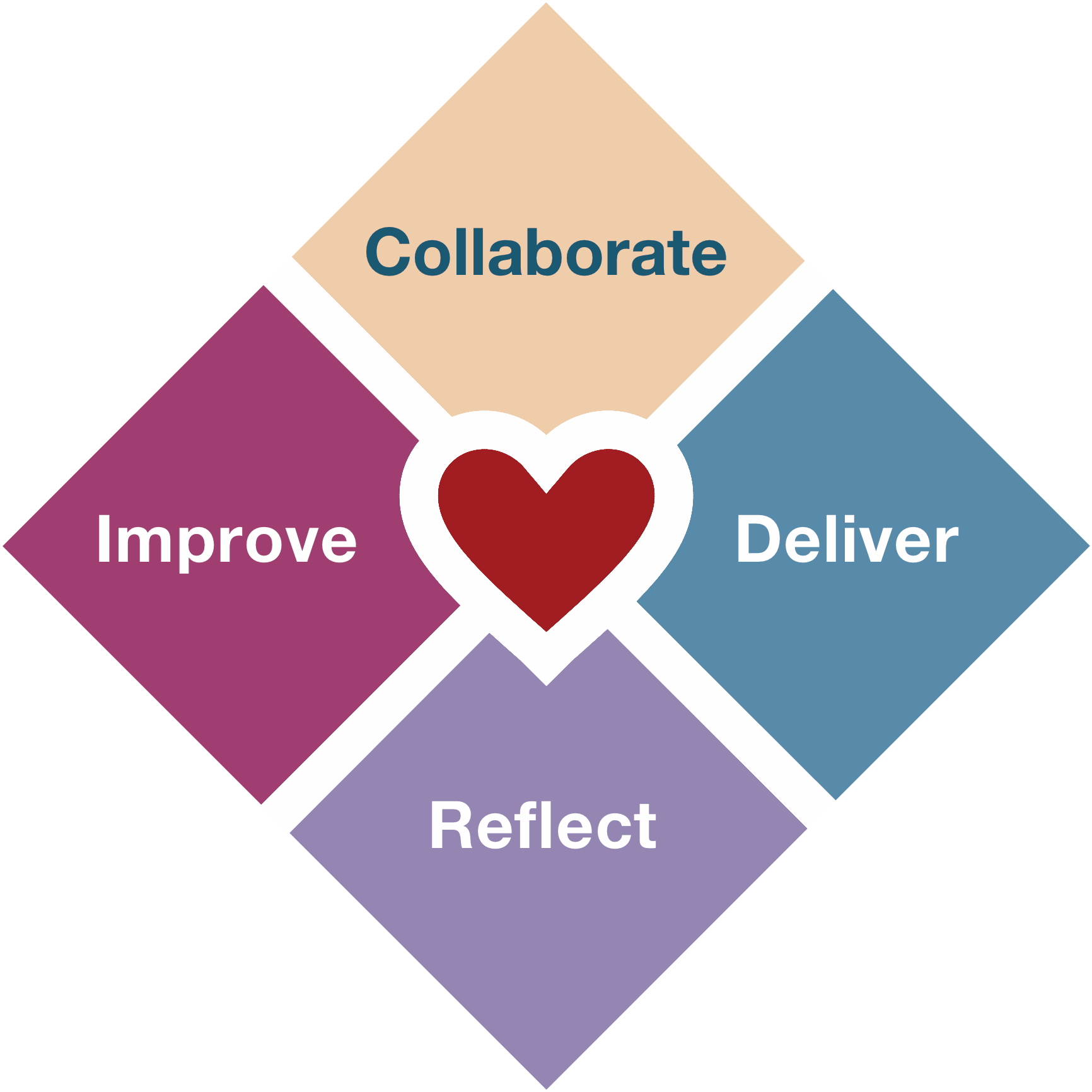 Alistair's Heart of Agile Framework