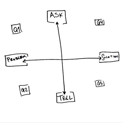 The North Star Conversation Framework
