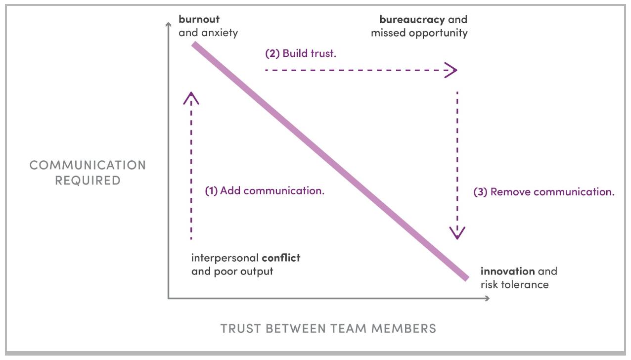 trust communication curve.png