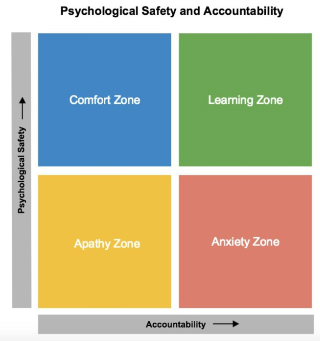 psychological safety and accountability.png