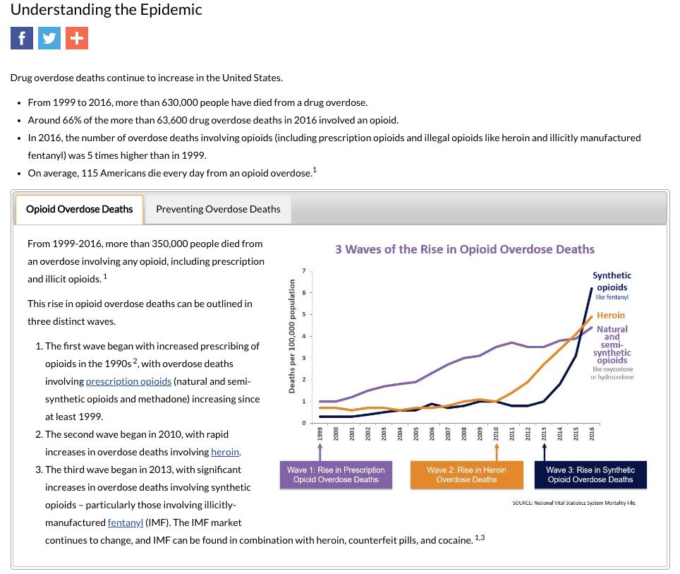 https://www.cdc.gov/drugoverdose/epidemic/index.html