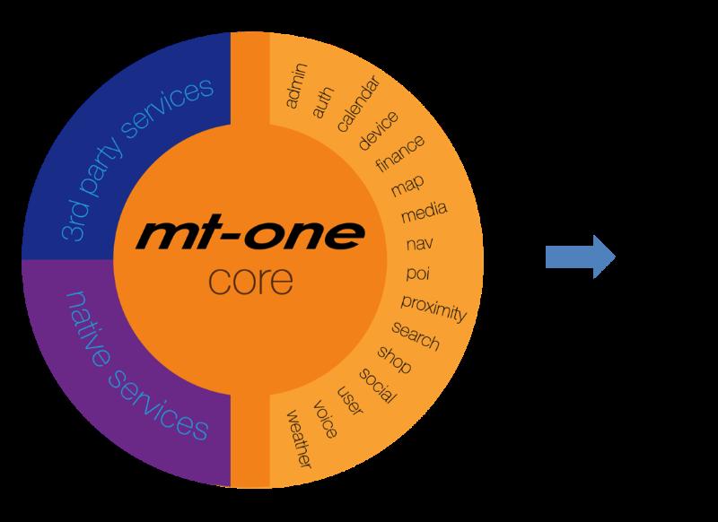 MT-One Concept