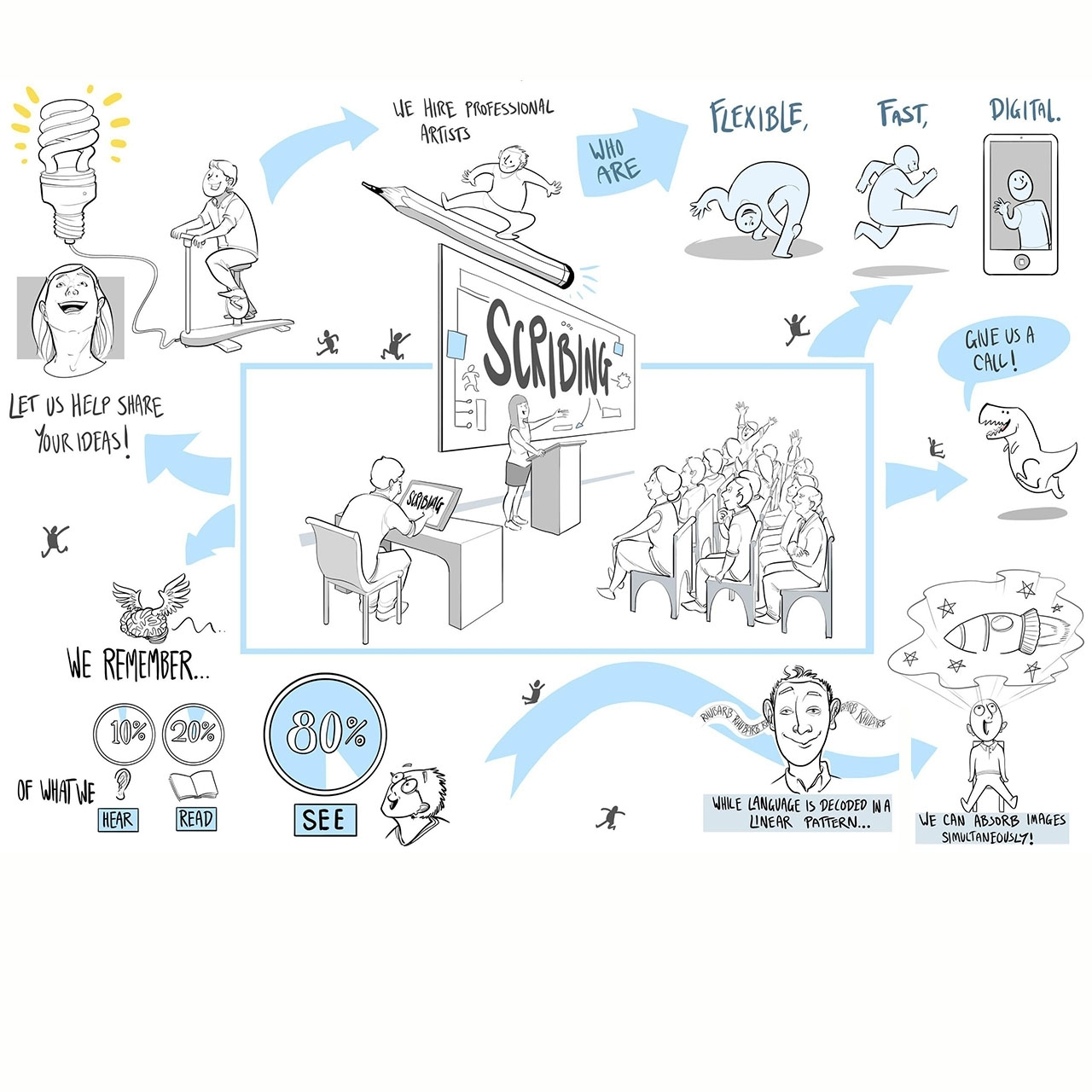 GRAPHIC RECORDING - Hire a graphic recorder or scriber