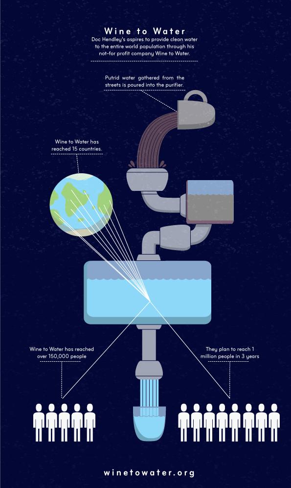 wine-to-water-info-graphic-chulo-creative-illusrator+-mike-watt.jpg