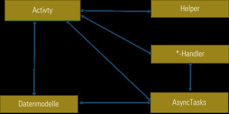 Abbildung 1: Typische gewachsene Android Architektur