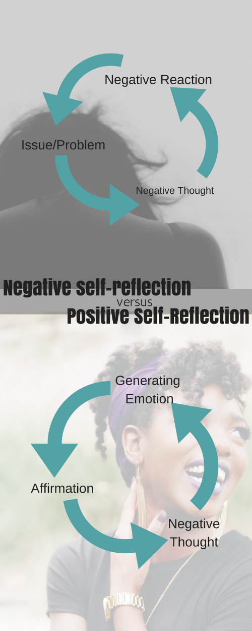 Negative self-reflection Info-graph.png