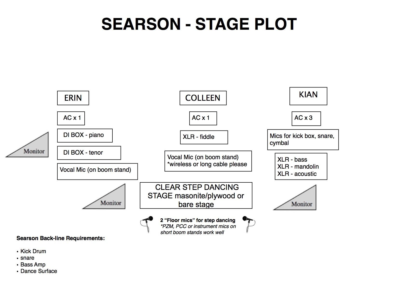 Searson Stage Plot 2019KIAN (wedges, Festival backline) copy 4.jpg
