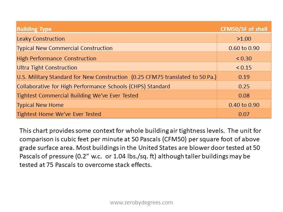 Building Air Tightness Chart.jpg