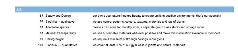 biofit gyms and the WELL Standard matrix 2.jpg