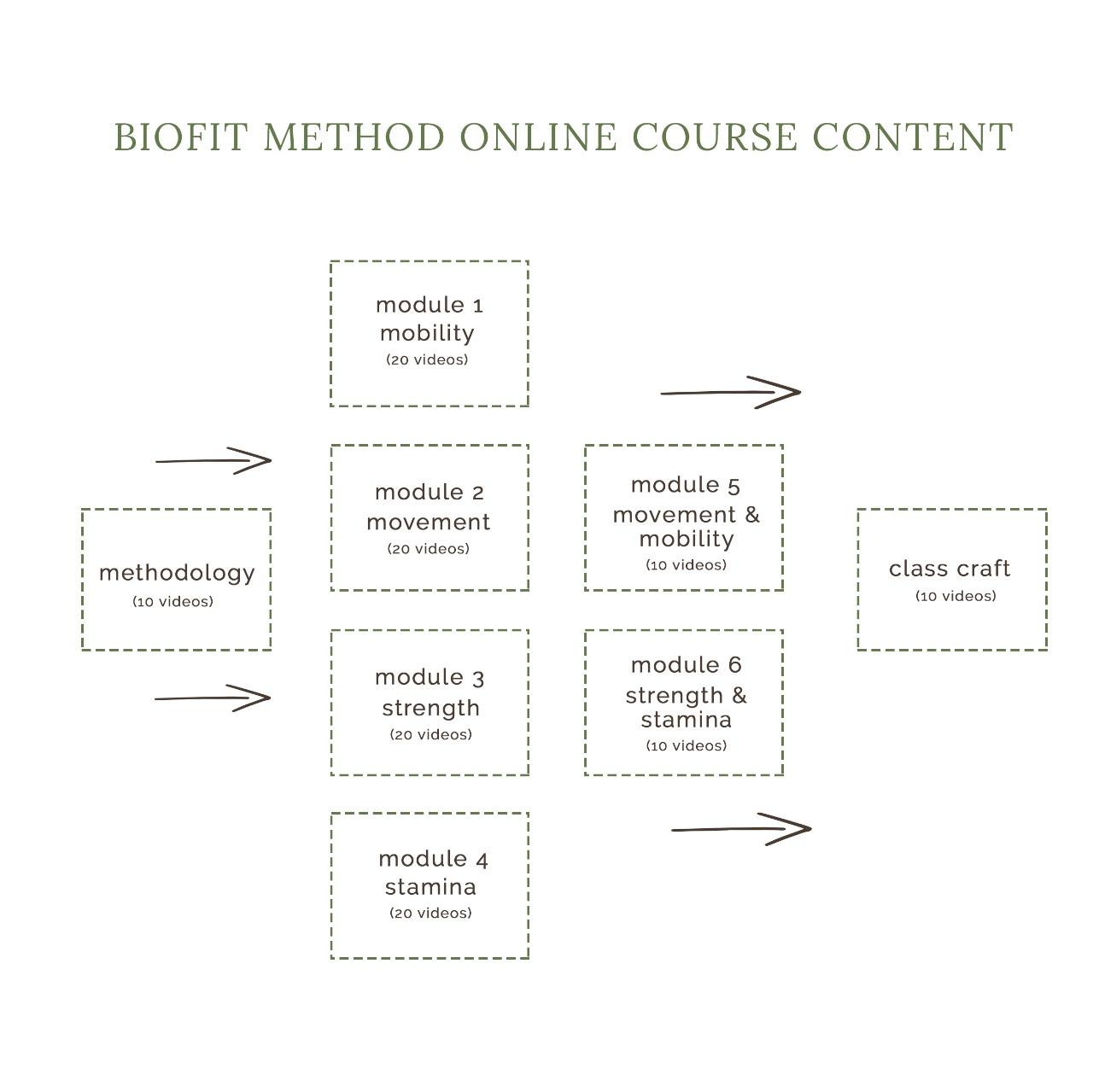 biofit method course content.jpg