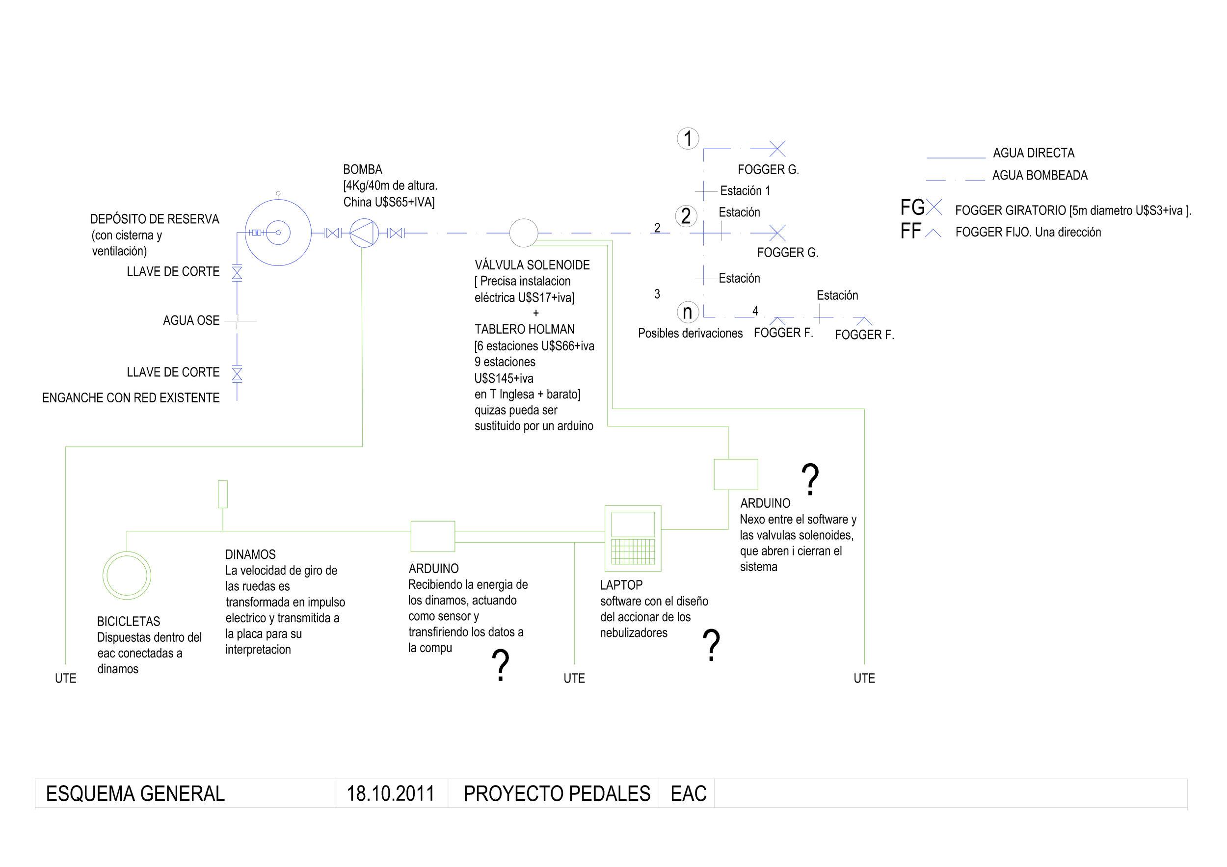 esquema general pedales-hoja 1.jpg