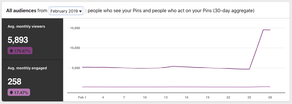 Pinterest Growth Strategy Monthly Viewers - Feb 2019.png