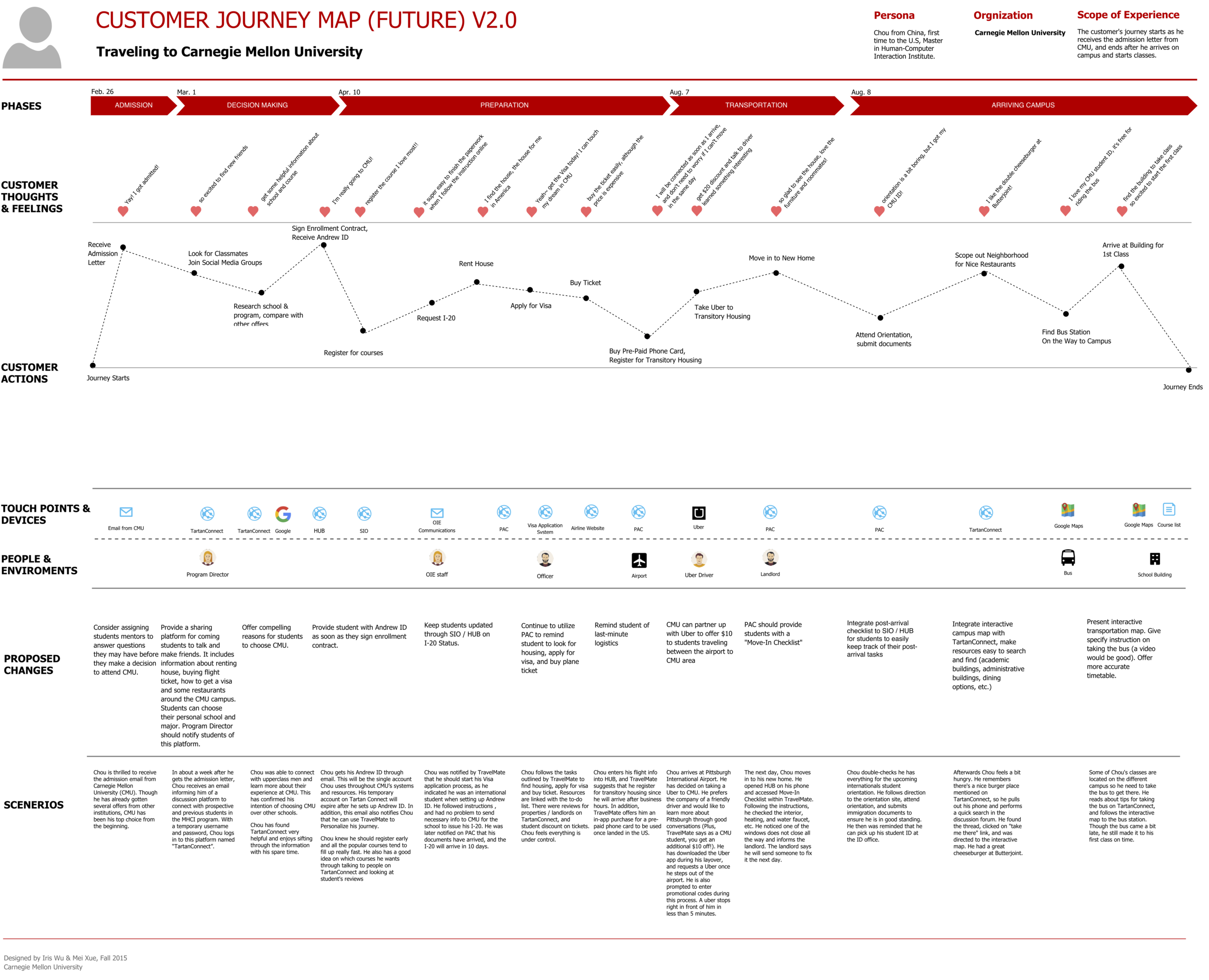 Future state of customer journey map