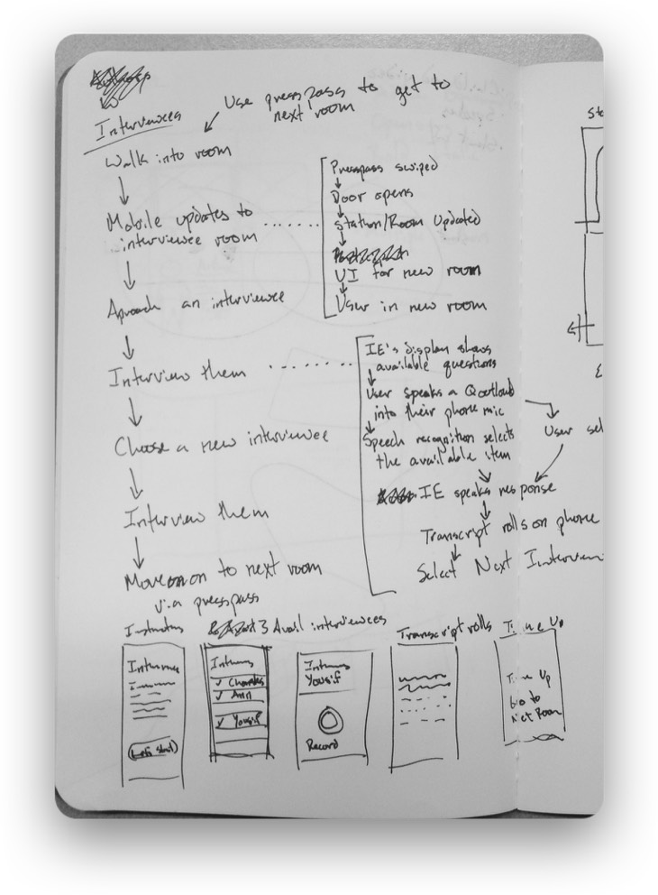 A sketch of how we guided the user through the exhibition during testing