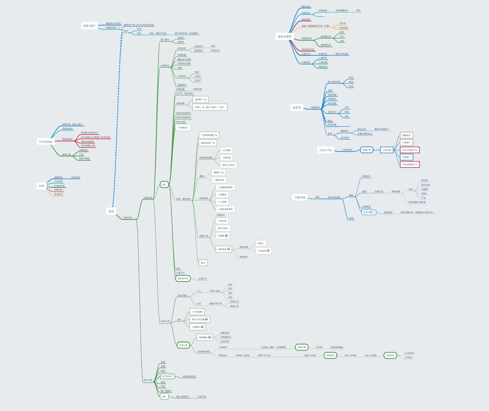 我在ThoughtWorks的第一个交付项目入场前梳理的部分产品信息架构和用户流程