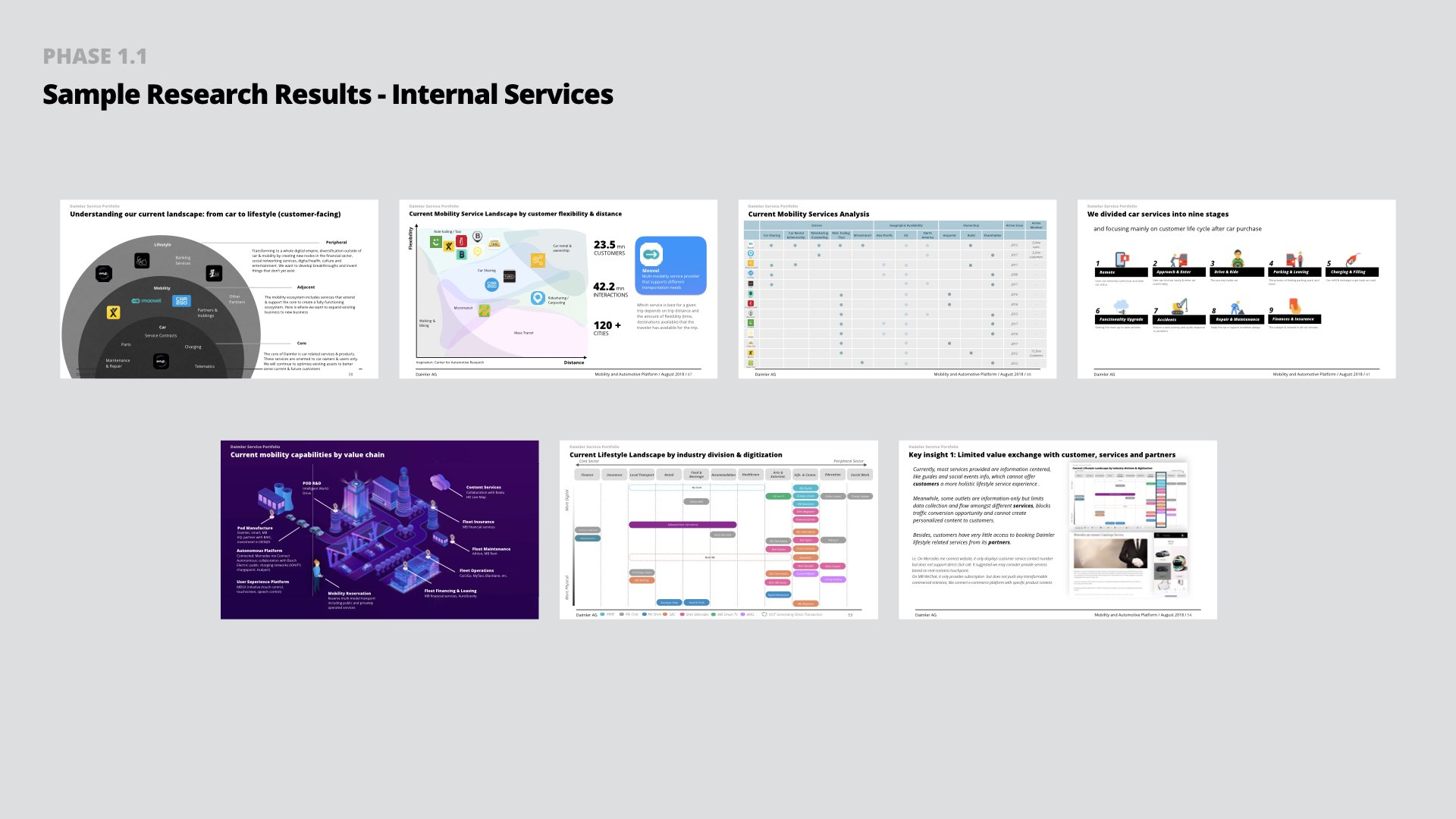 Sample research results: internal services