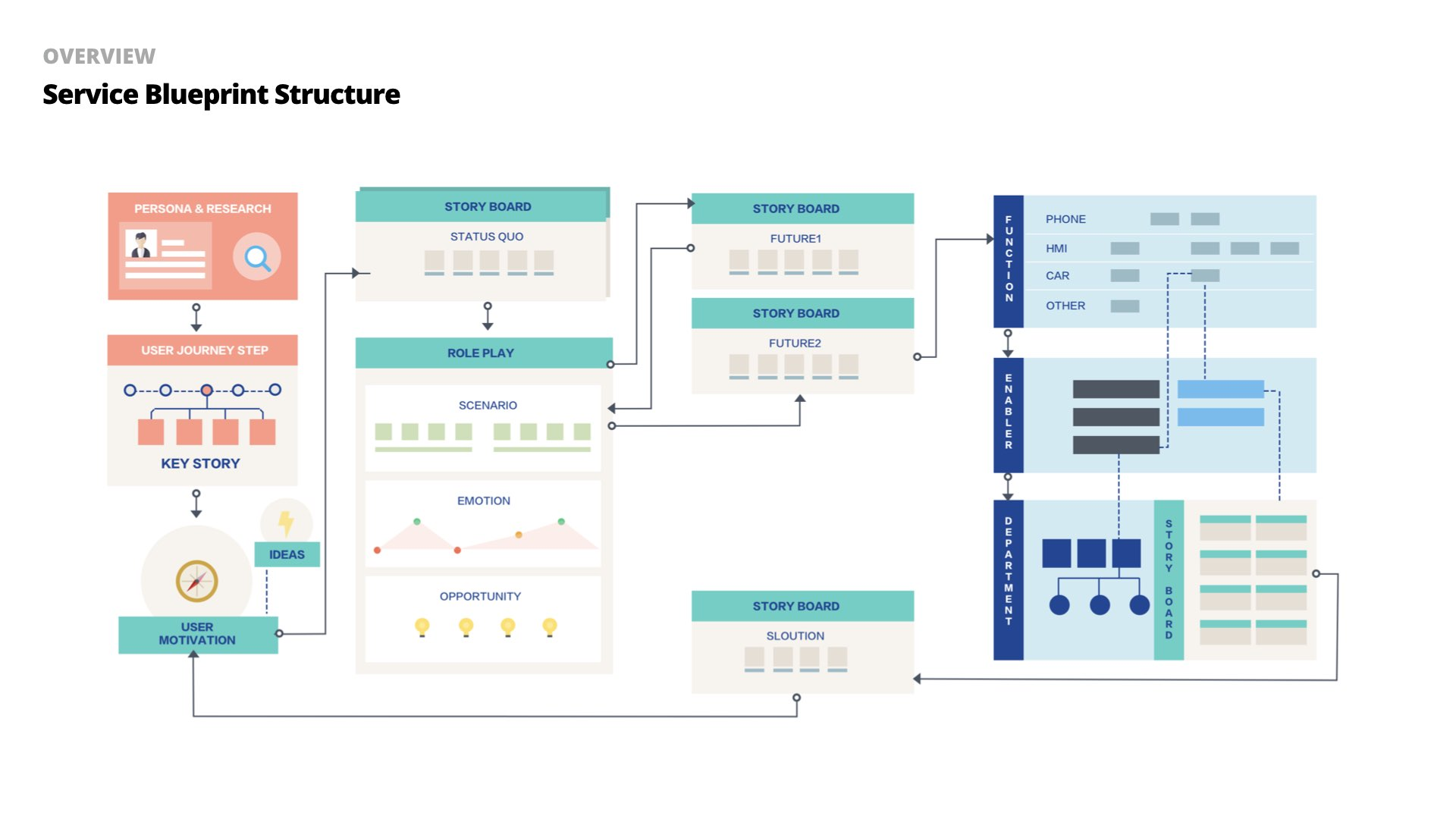 The structure of service blueprint system
