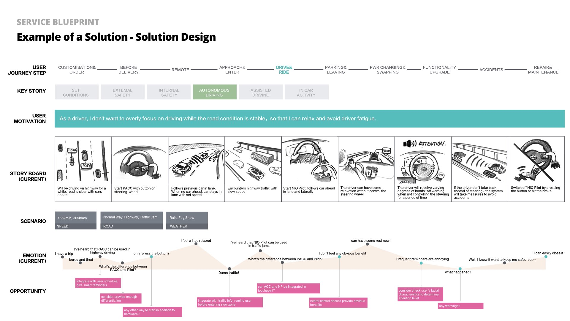 Example of how a single solution can be created and improved with the blueprint platform
