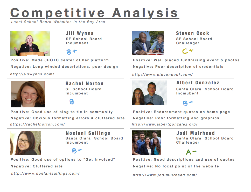 Competitive Analysis - I researched over 15 school board campaign sites in the Bay Area to understand key topics and trends.