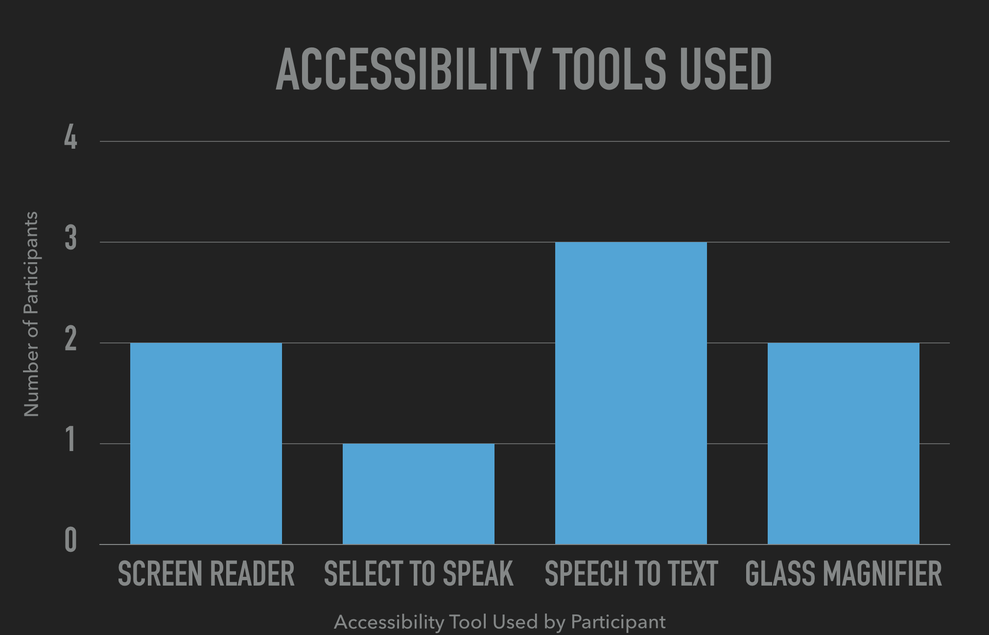 Accessibility Tools Used_2_ScreenReader_1_Select_to_Speak_3Speech_To_text_2_Magnifier.png