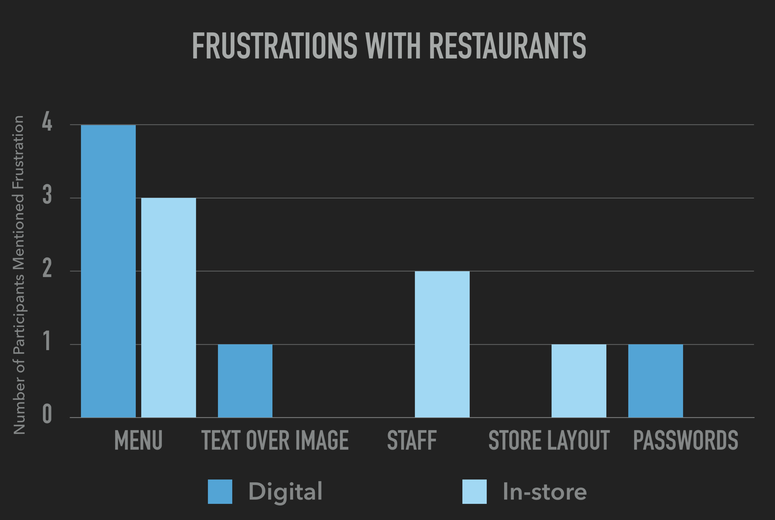 GRaph_Frustrations_for_People_with_Disabilites_restaurants.png