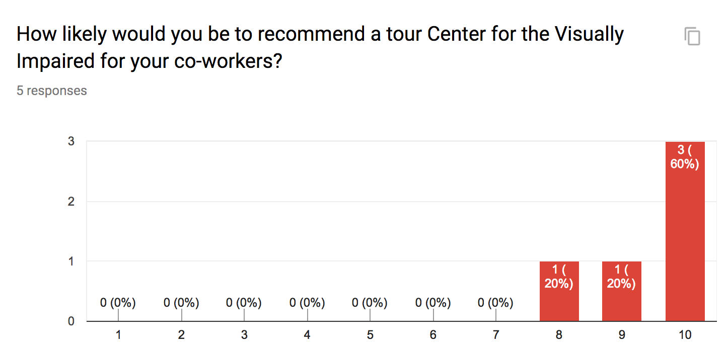 100% of Team recommends a tour of the center for cowrokers