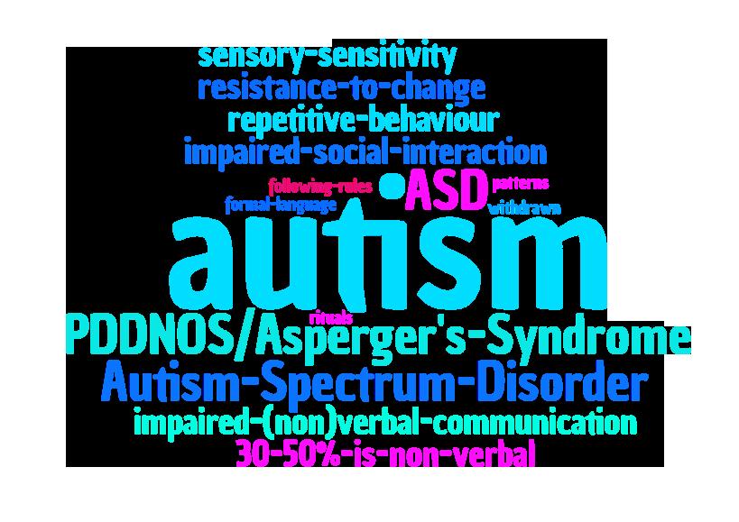 autism word cloud characteristics.png