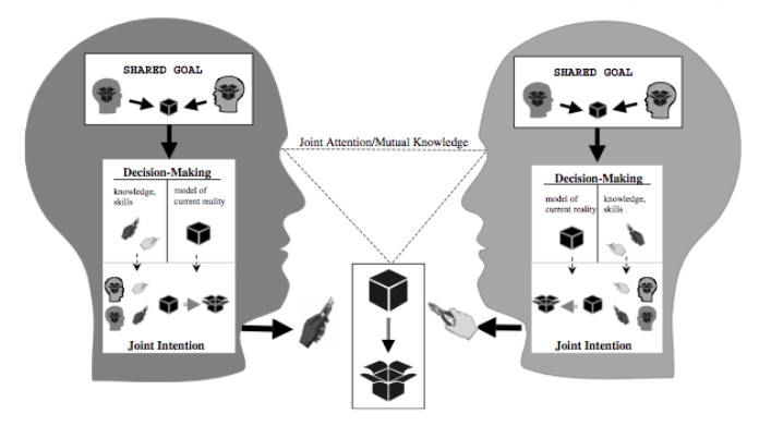 Figure 2. Each partner's conception of a collaborative activity in which a shared goal and joint intention (with complementary roles) are formed.