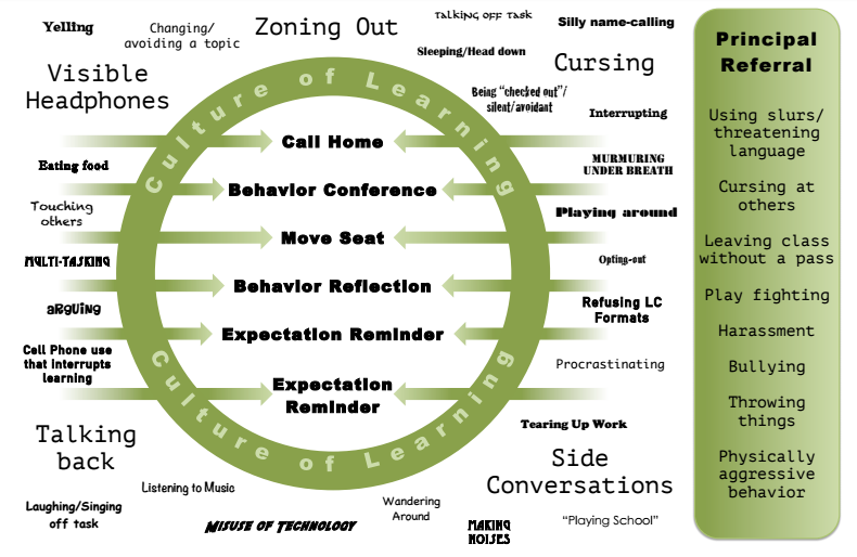 Ladder of Classroom Intervention:  Created with students to support overcoming behaviors that interrupt learning. All students participate in the creation during the Social Norms talk.  What gets in the way of learning? What ways can you be called back in? How should this ladder look?
