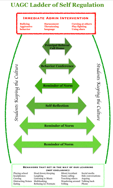 The Ladder of Self Regulation - Created with the input of students during the Social Norms Talk at the start of every school year, students fulfill their responsibilities as learners in the context of the collaborative classroom. Rather than removing students from the classroom when they have difficulty fulfilling these responsibilities, students have multiple opportunities to self-regulate as teachers and other students use the