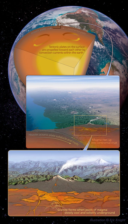 EricKnight-RoadGuide-tectonics-850px.jpg