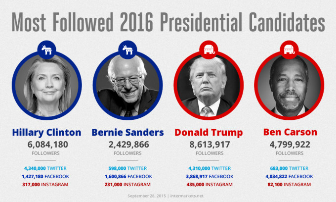 Most-Followed-Candidates-680x408