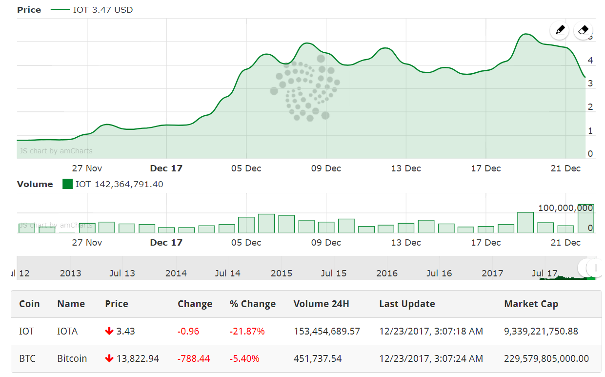IOTA price going down following the natural market correction