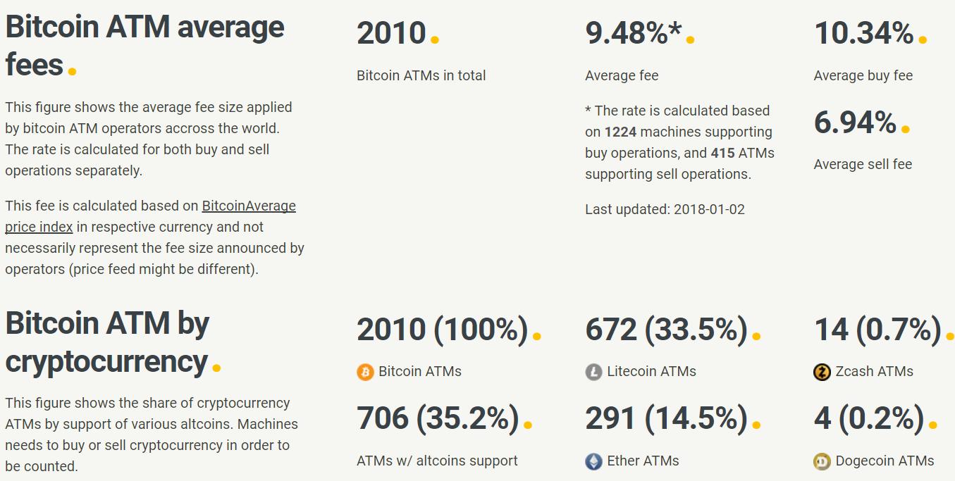 https://coinatmradar.com/charts/#fees