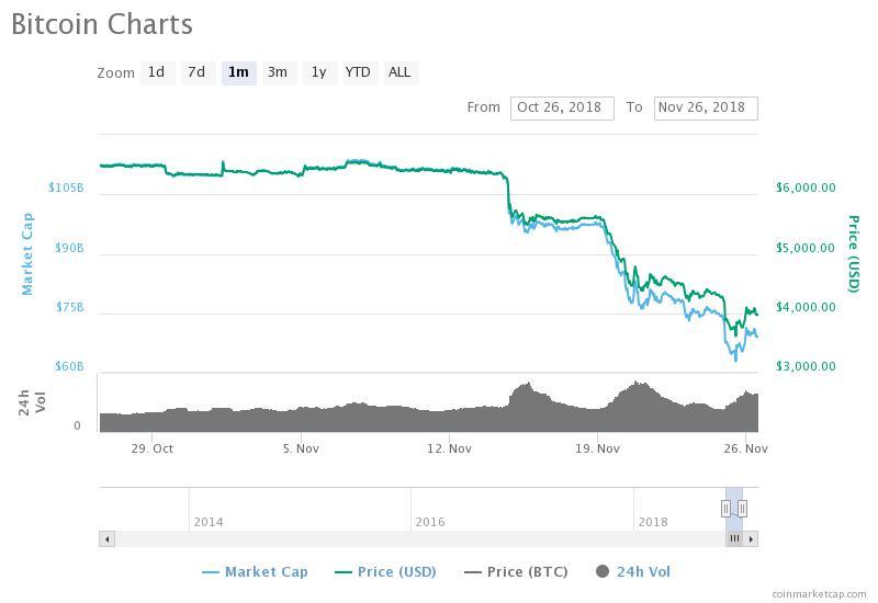 Bitcoin Price Drop Starting Nov. 14