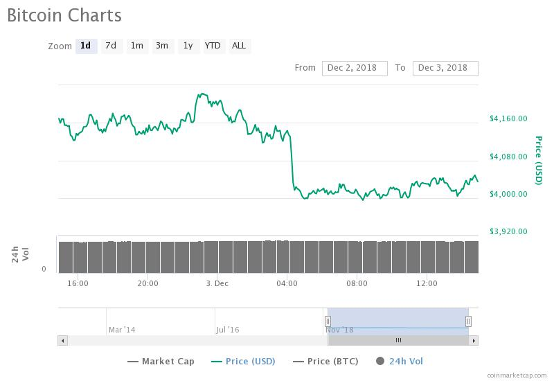 Bitcoin Price For The Past 24 Hours - December 3