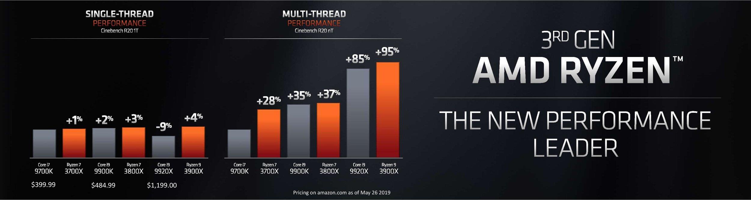 AMD Announces The New Ryzen 3000 7nm Zen 2 Processors — E