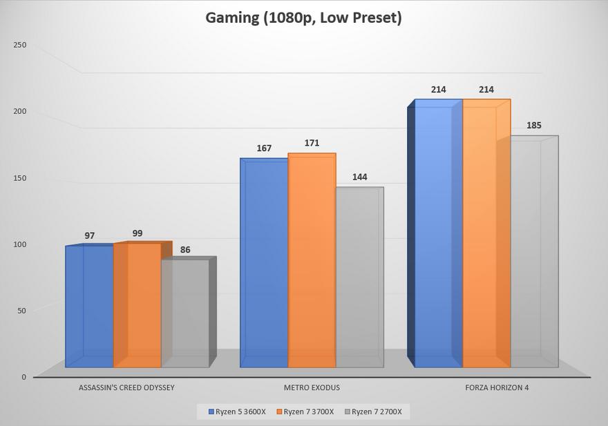 AMD 3600x gaming.PNG