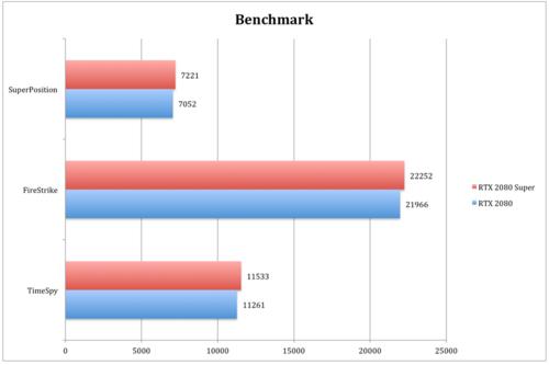 NVIDIA GeForce RTX 2080 Super - How Super Is The Super RTX Release