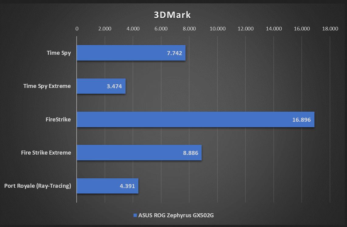 ASUS_ROG_Zephyrus_GX502G_3DMark.PNG