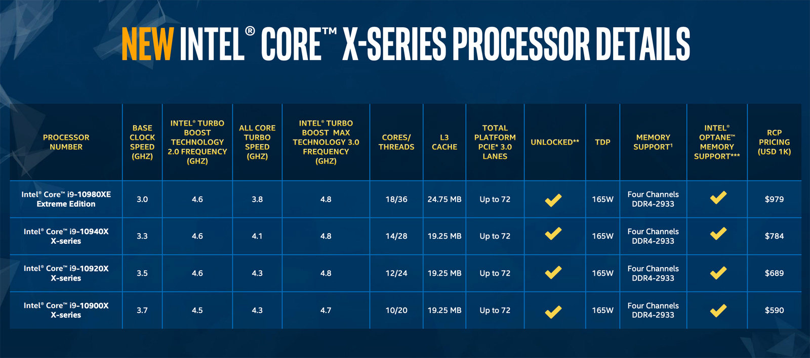 999AD1 Intel Core i9-9980XE Extreme Edition Processor 18 Cores up to 4.4GHz Turbo Unlocked LGA2066 X299 Series 165W Processors